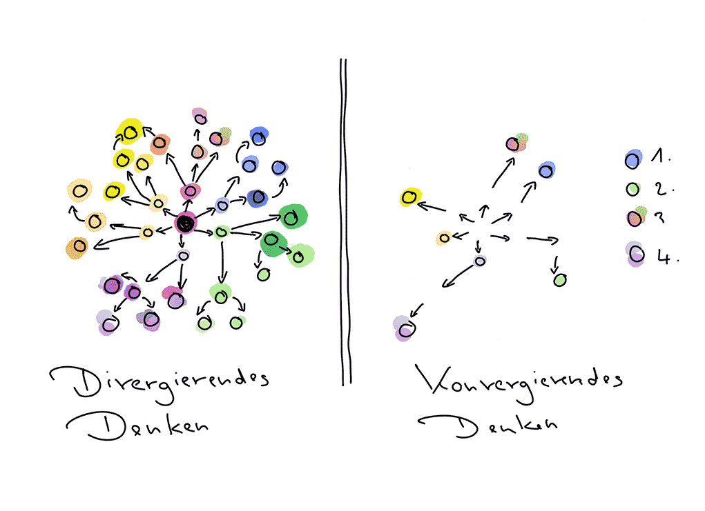 Divergentes und konvergentes Denken