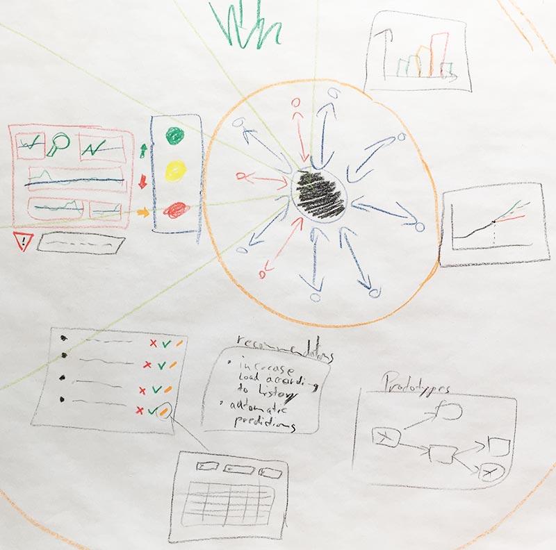 Visualisierungs Beispiel2